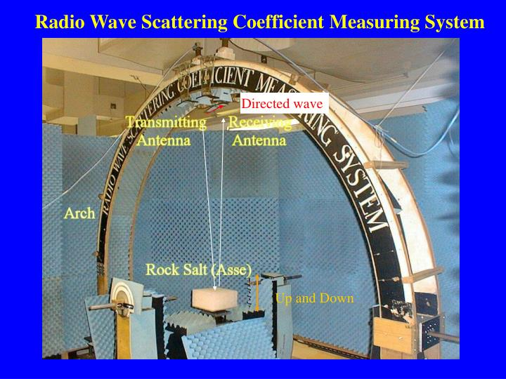 Radio Wave Scattering Coefficient Measuring System