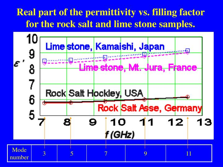 Real part of the permittivity vs. filling factor for the rock salt and lime stone samples.