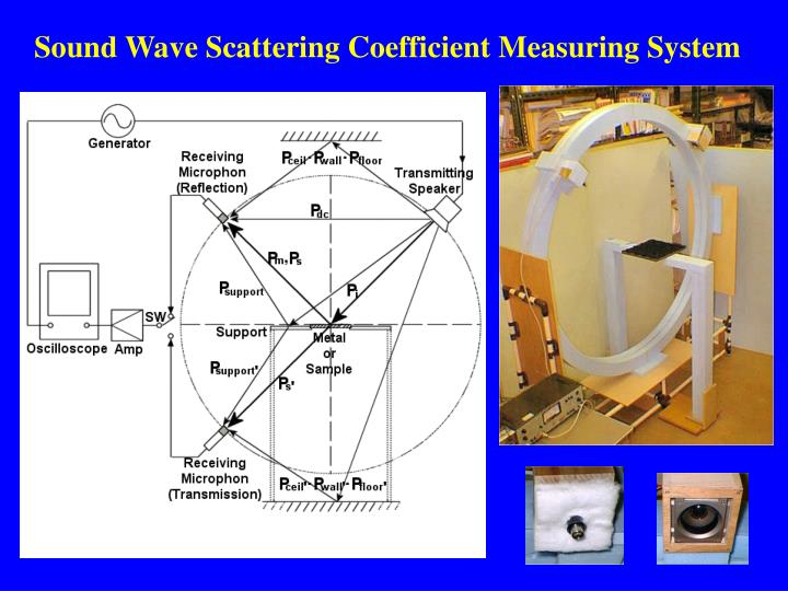 Sound Wave Scattering Coefficient Measuring System