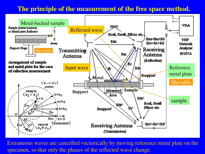The principle of the measurement of the free space method.