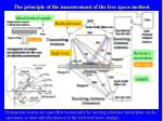 the principle of the measurement of the free space method