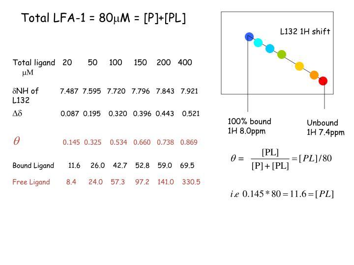 Total LFA-1 = 80