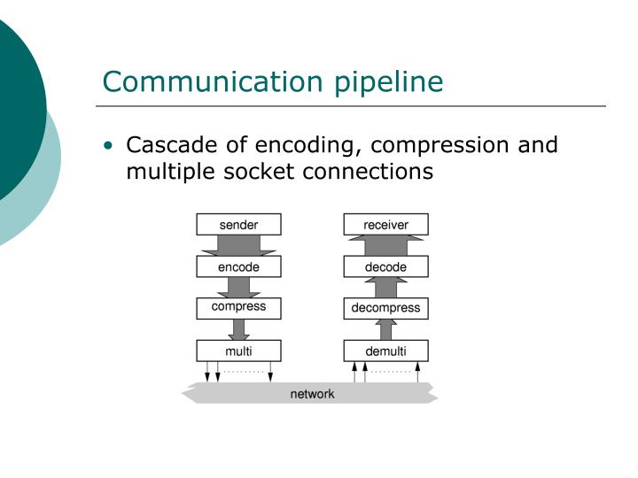 Communication pipeline