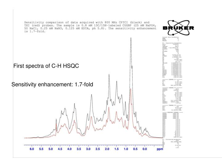 First spectra of C-H HSQC