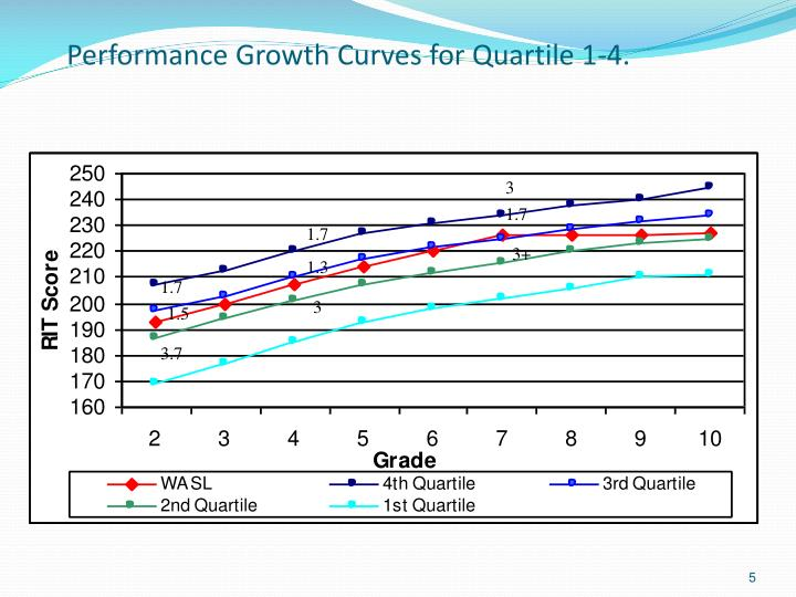 Performance Growth Curves for Quartile 1-4.