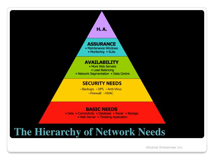 The Hierarchy of Network Needs