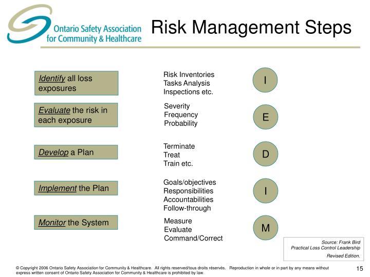 Risk Management Steps