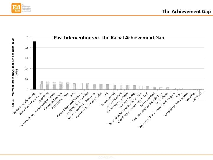 The Achievement Gap