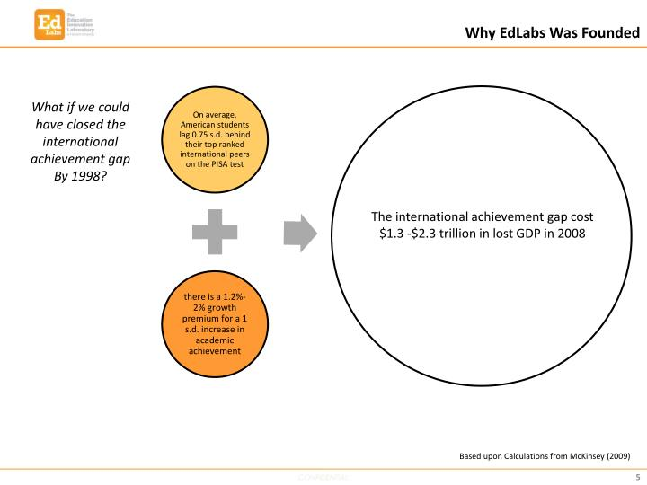 Why EdLabs Was Founded