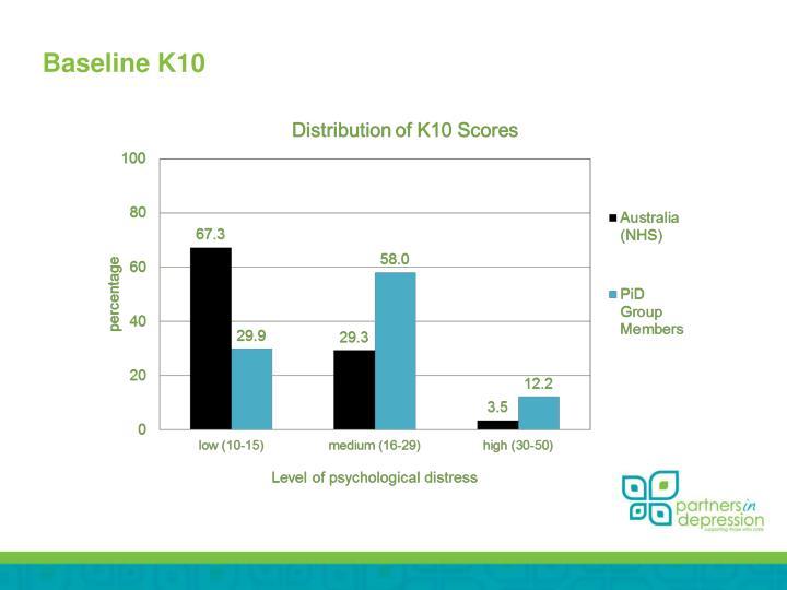 Baseline K10