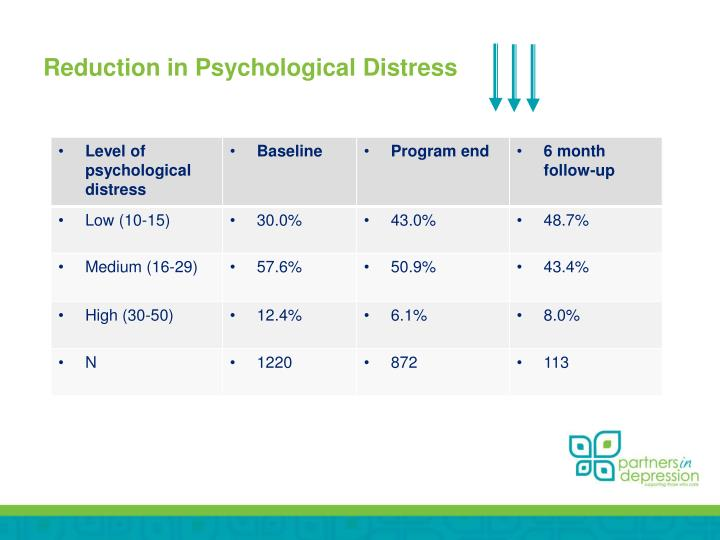 Reduction in Psychological Distress