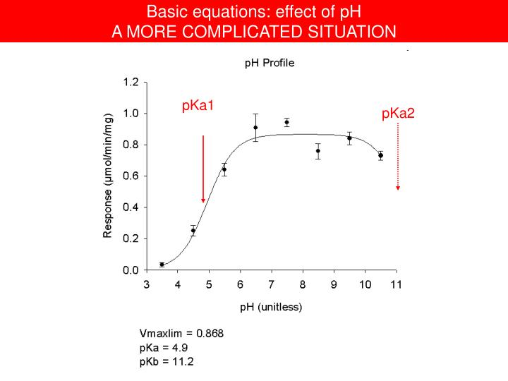 Basic equations: effect of pH