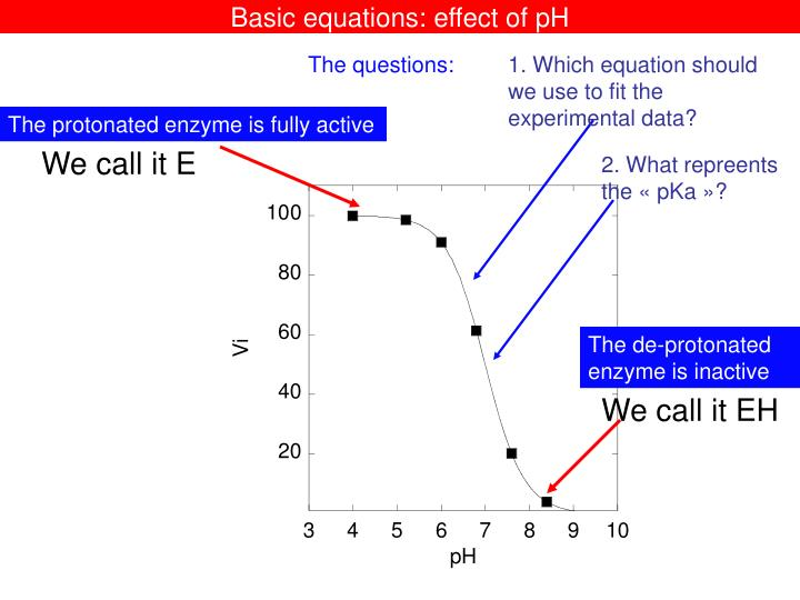 Basic equations effect of ph1