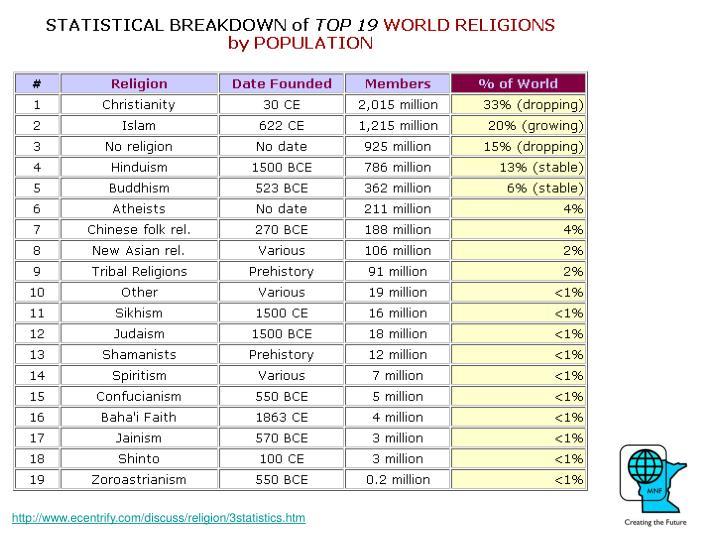 http://www.ecentrify.com/discuss/religion/3statistics.htm