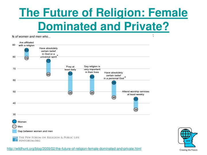 The Future of Religion: Female Dominated and Private?
