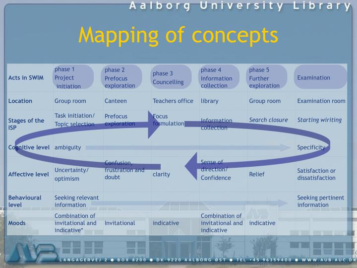 Mapping of concepts