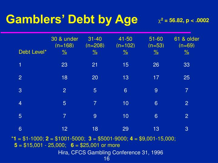 Gamblers' Debt by Age