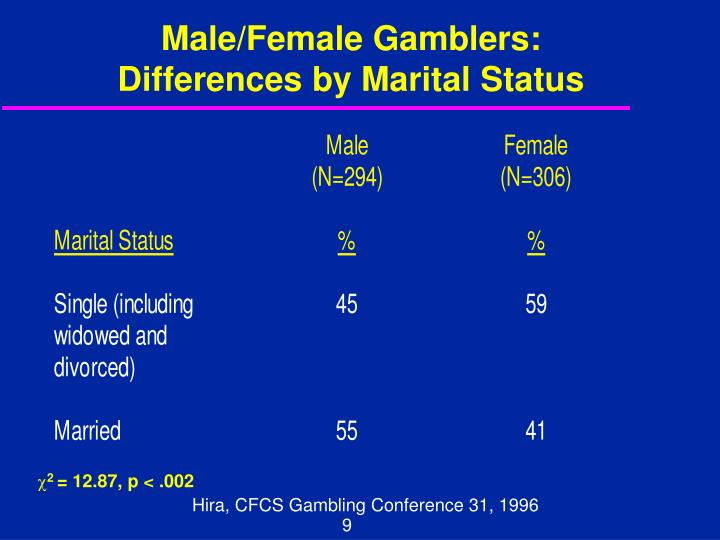 Male/Female Gamblers: