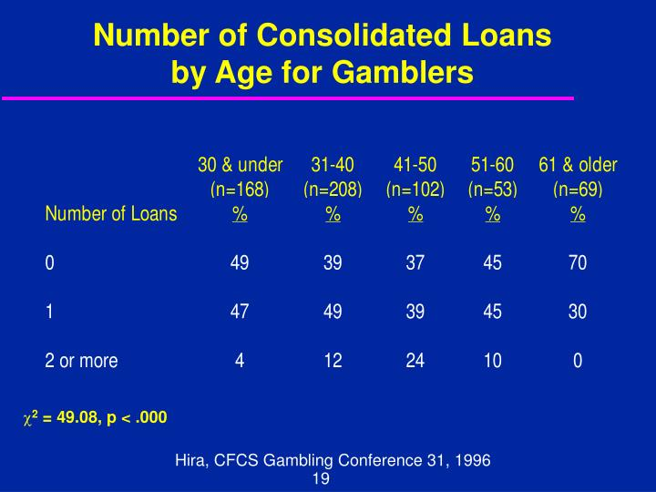 Number of Consolidated Loans