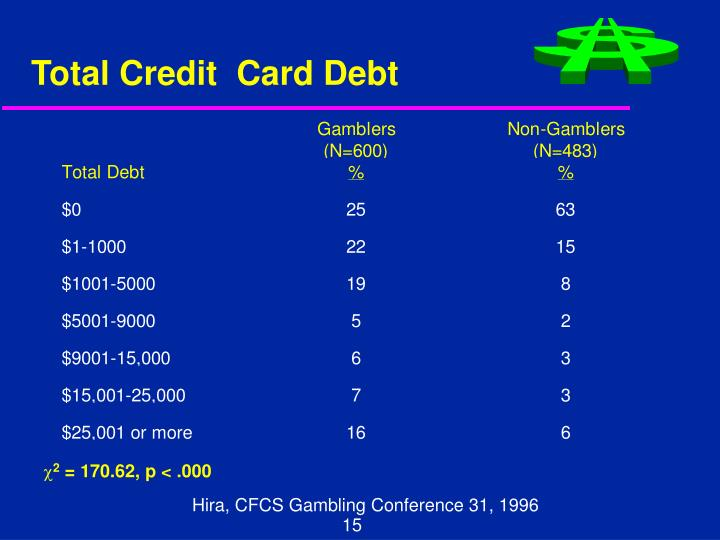 Total Credit  Card Debt