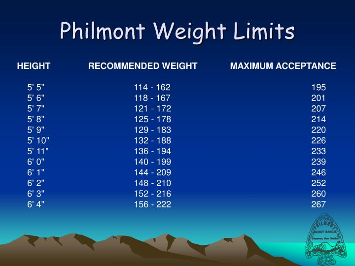 Philmont Weight Limits