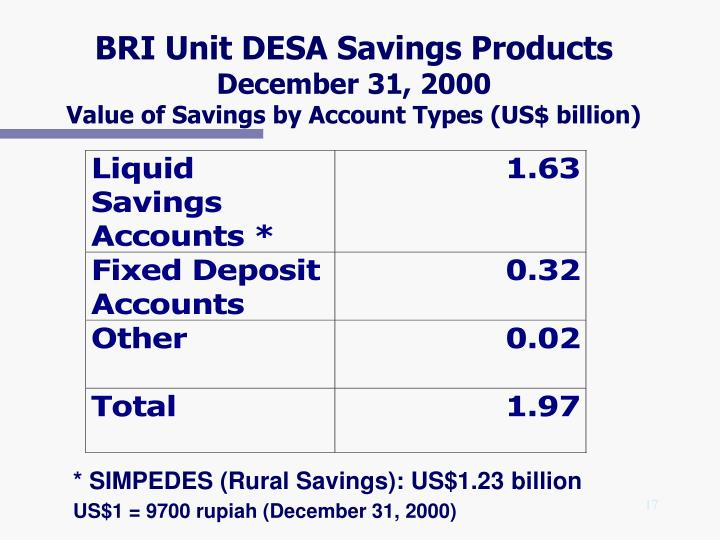 BRI Unit DESA Savings Products
