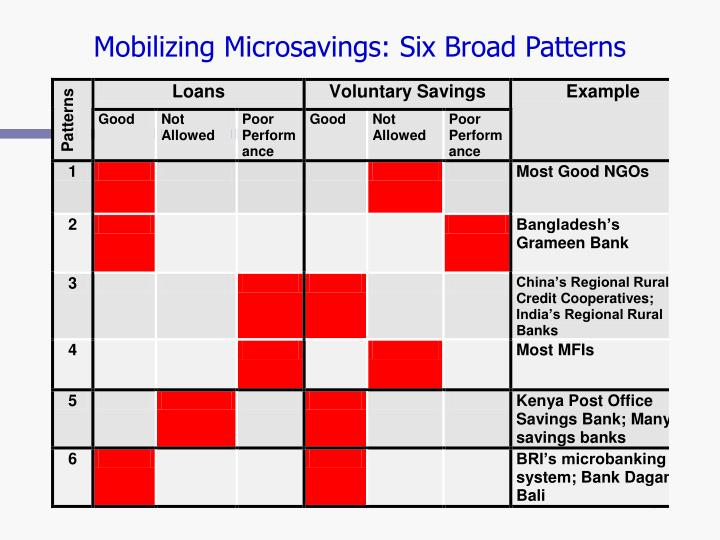 Mobilizing Microsavings: Six Broad Patterns