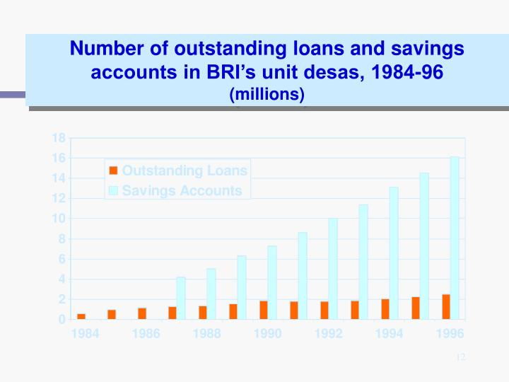 Number of outstanding loans and savings accounts in BRI's unit desas, 1984-96
