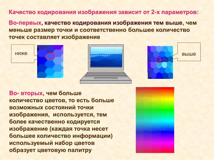 Качество кодирования изображения зависит от 2-х параметров: