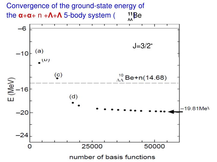 Convergence of the ground-state energy of
