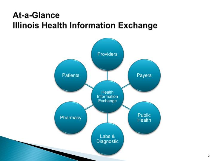 At a glance illinois health information exchange