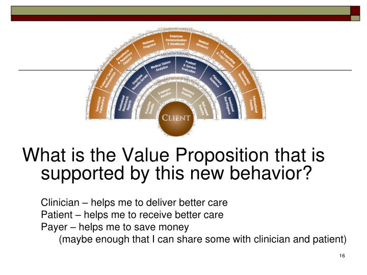 What is the Value Proposition that is supported by this new behavior?