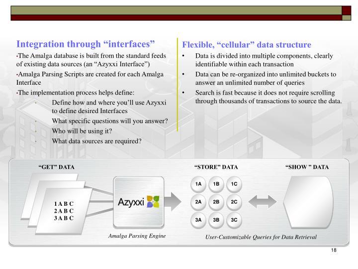 "Integration through ""interfaces"""