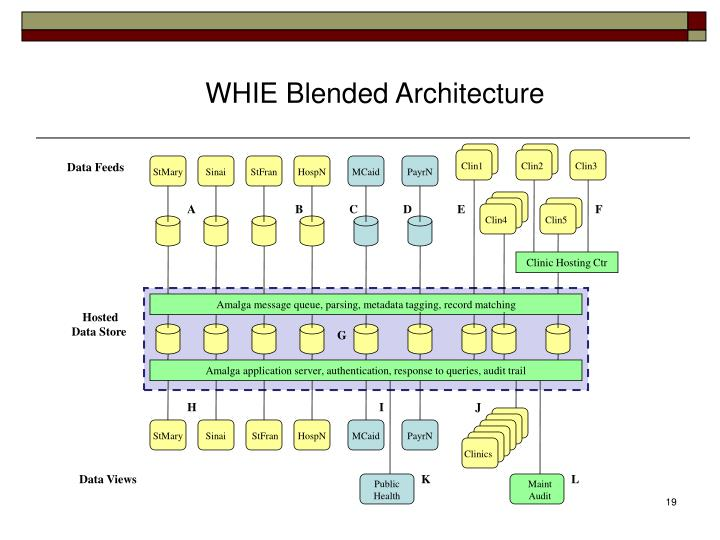WHIE Blended Architecture