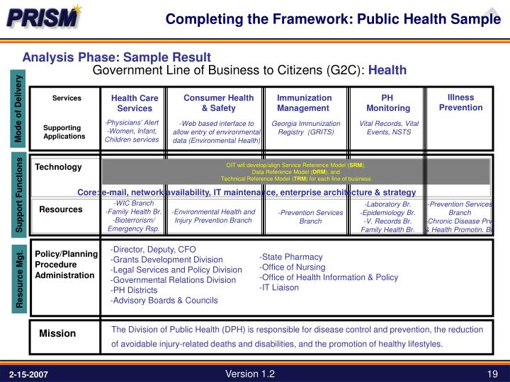 Government Line of Business to Citizens (G2C):