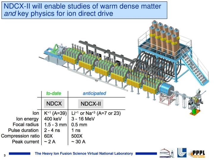 Ndcx ii will enable studies of warm dense matter and key physics for ion direct drive