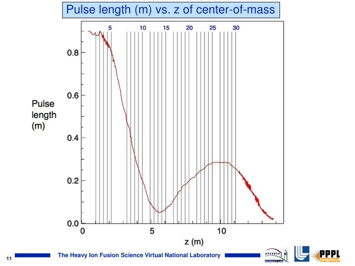 Pulse length (m) vs. z of center-of-mass