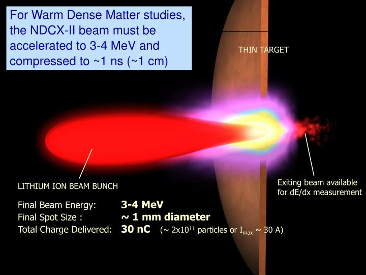 For Warm Dense Matter studies, the NDCX-II beam must be accelerated to 3-4 MeV and compressed to ~1 ...