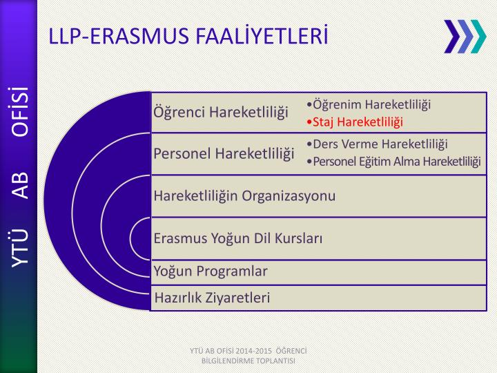 LLP-ERASMUS FAALİYETLERİ