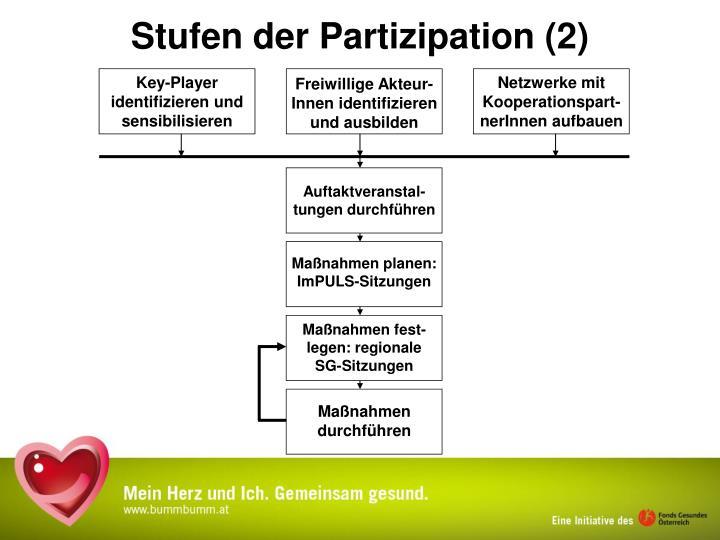 Netzwerke mit Kooperationspart-