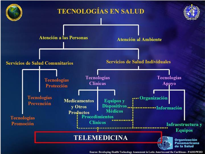 Tecnología en salud: inicios, evolución y tendencias