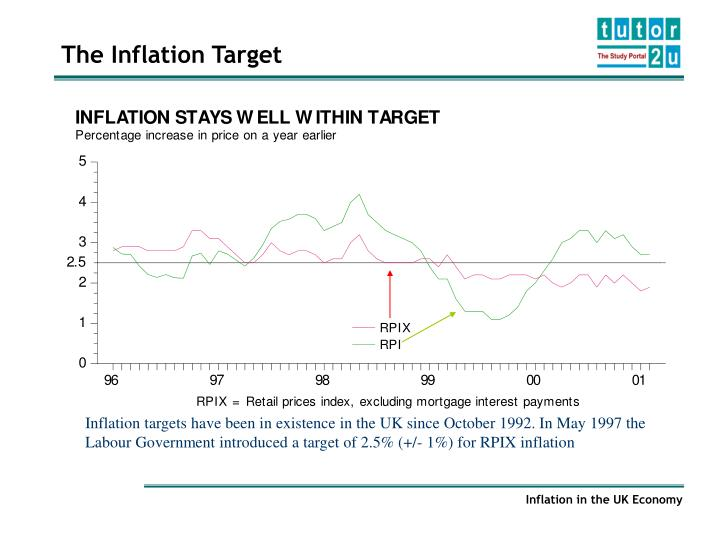 Raising the inflation target rate to