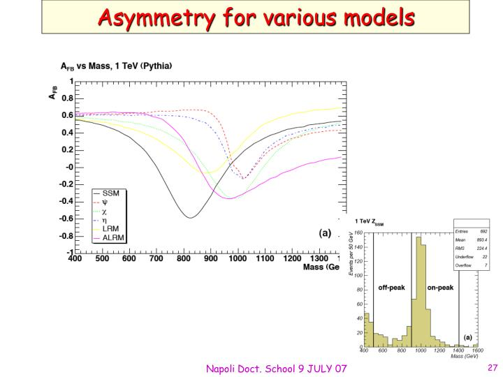 Asymmetry for various models