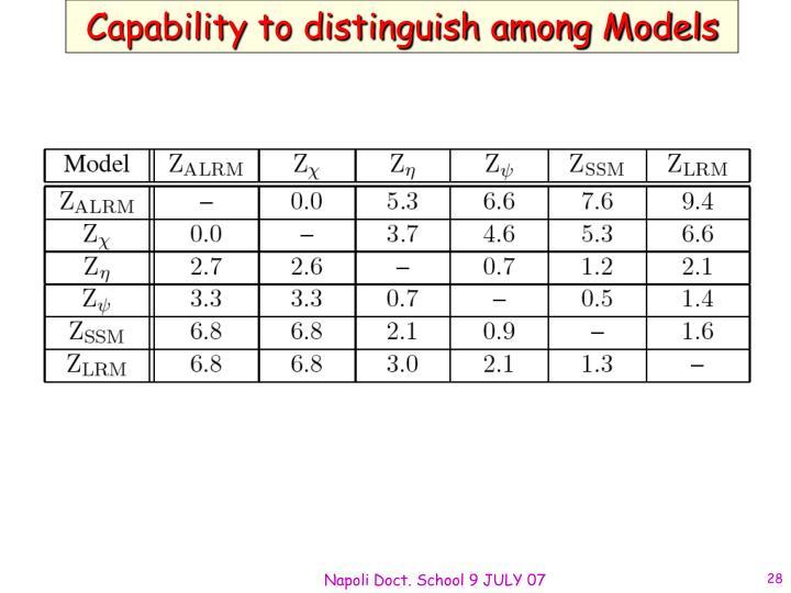 Capability to distinguish among Models