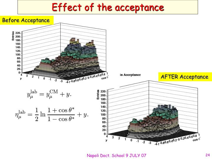 Effect of the acceptance