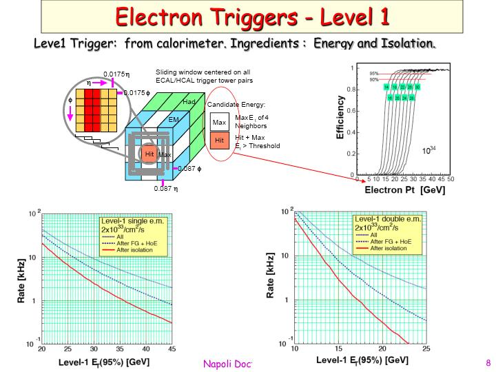 Electron Triggers - Level 1