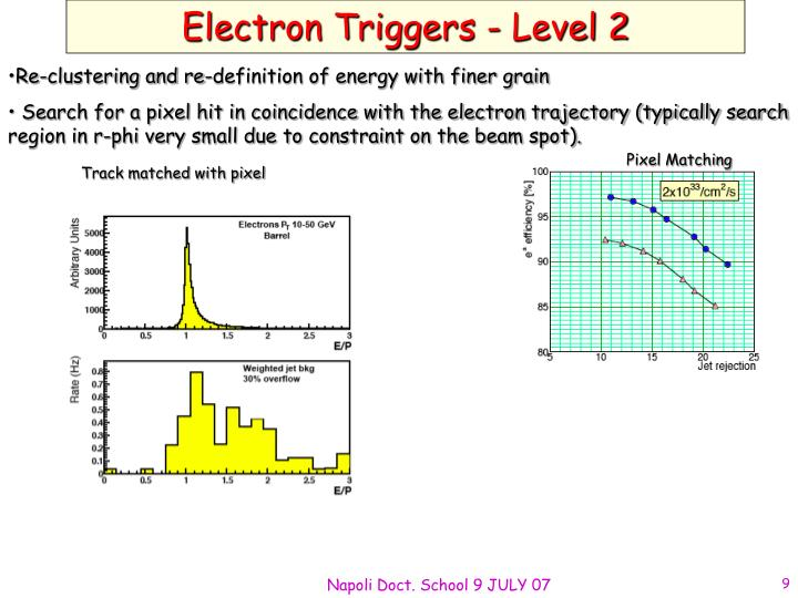 Electron Triggers - Level 2