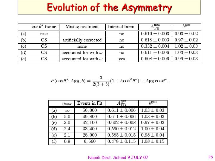 Evolution of the Asymmetry