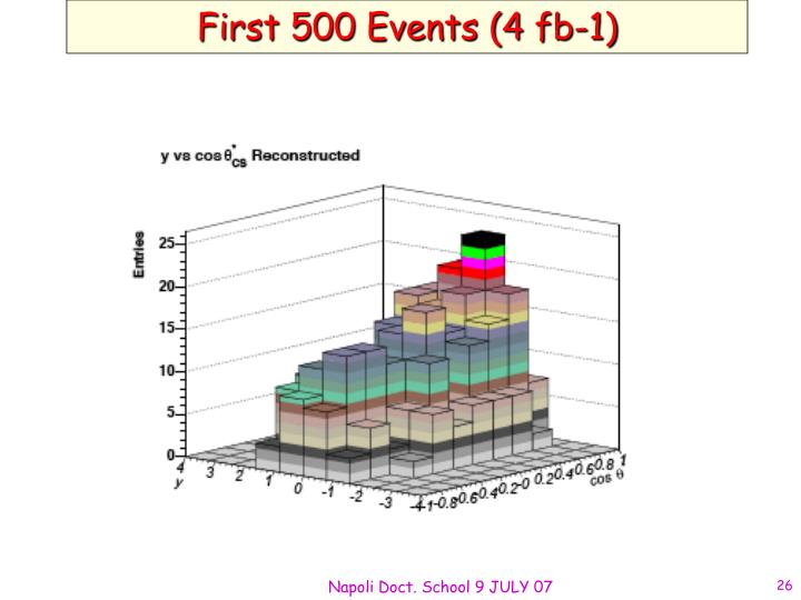 First 500 Events (4 fb-1)