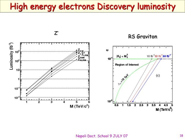 High energy electrons Discovery luminosity